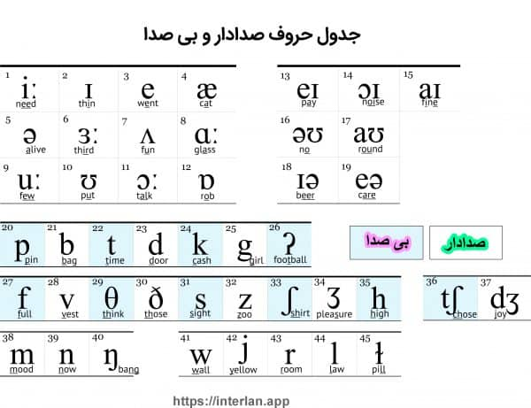 جدول حروف
