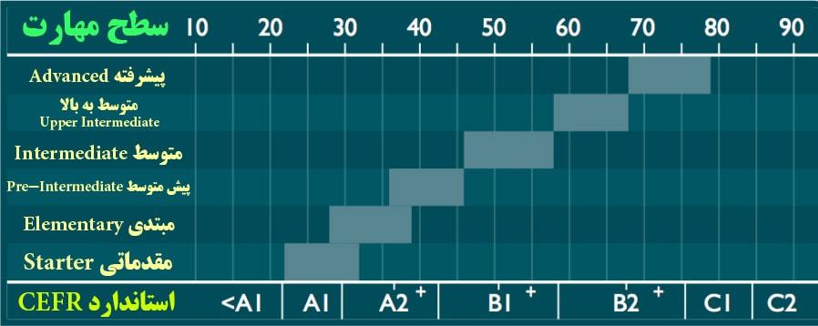نمودار CEFR